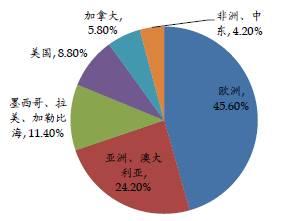 海外PPP运作模式分析
